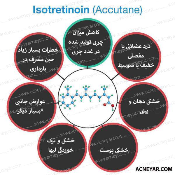 ایزوترتینوئین آکوتان و کاهش چربی پوست