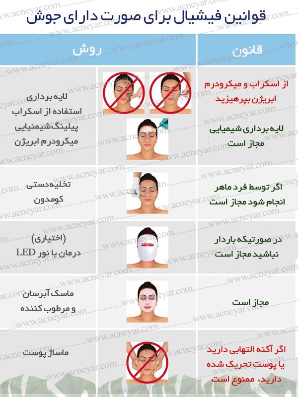 Facial verdict قوانین فیشال صورت برای افرادی که جوش دارند